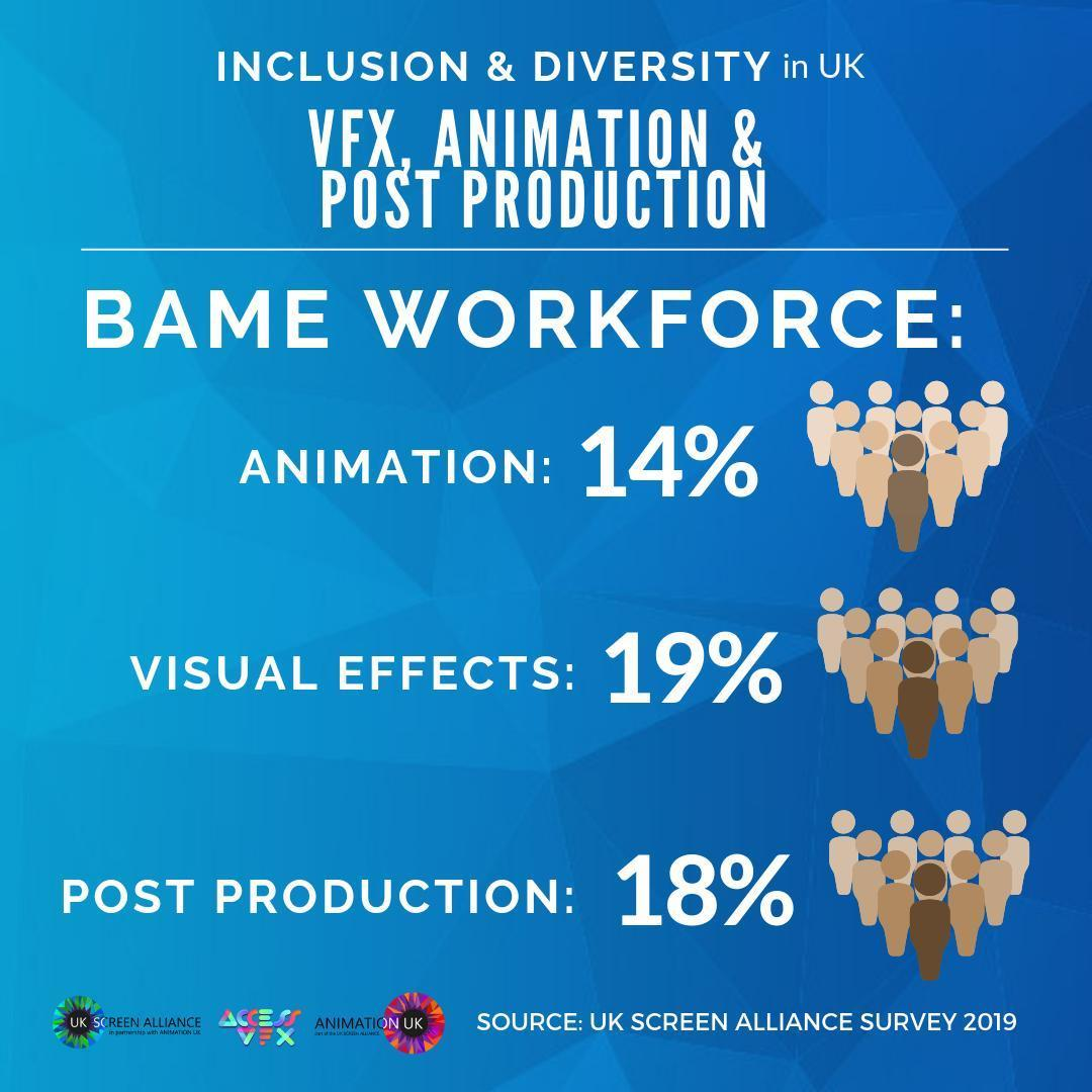 UK BAME workforce exceeds average for VFX, post and