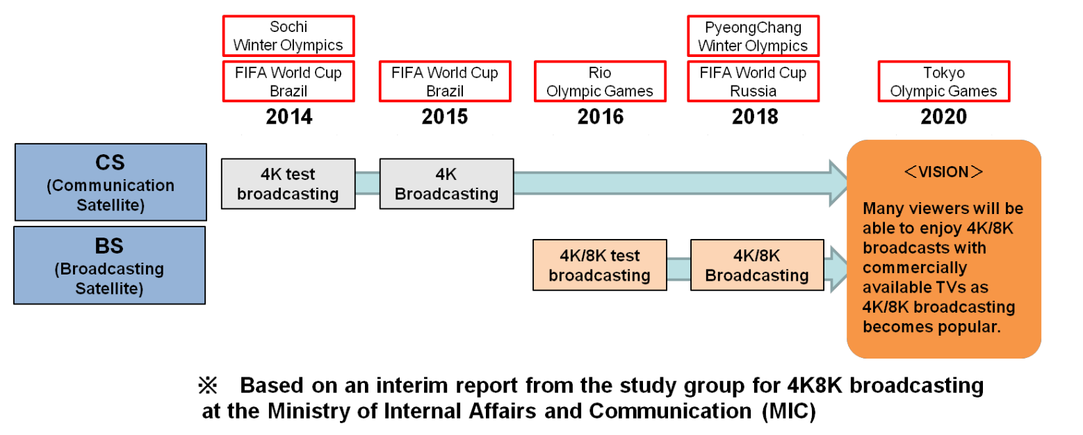 Ready for 8K UHDTV broadcasting in Japan | Technical Papers