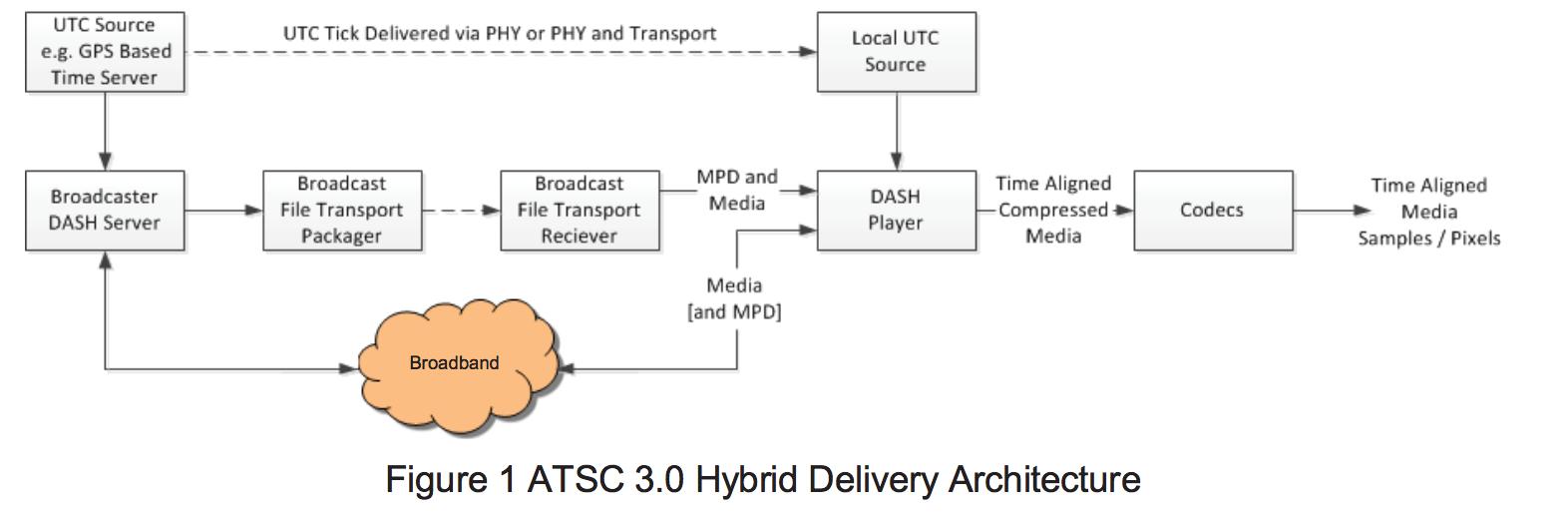 DASH in ATSC 3 0: Bridging the gap between OTT and broadcast