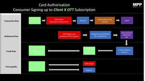 MPP Client X OTT Payment Flow Guide