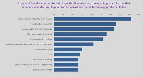 Figure 1 source iabm end user survey