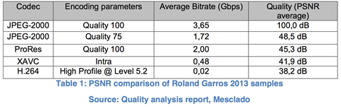 Table 1 PSNR comparison of Roland Garros 2013 samples