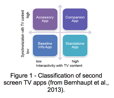 Figure 1 Classification of screen TV apps