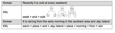 Avatar-based sign language interpretation for weather forecast and