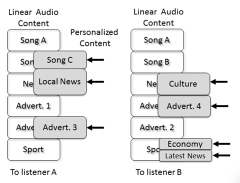Figure 1 The hybrid content radio concept: broadcast linear audio enhancement by audio content replacement