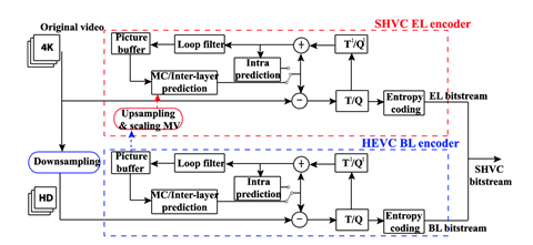 Block diagram of an SHVC encoder (two layers, 2x spatial scalability)