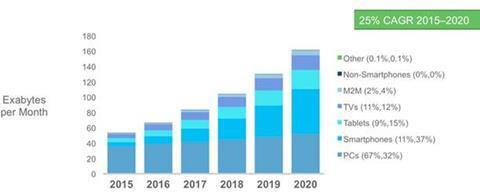 Cisco data growth forecast