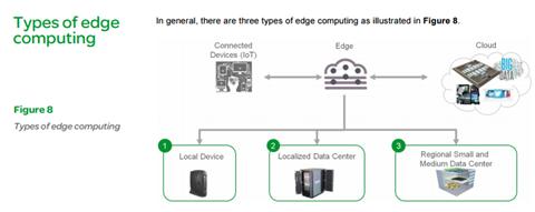 Edge computing types source schneider electric