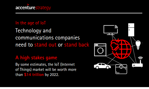 Iot images