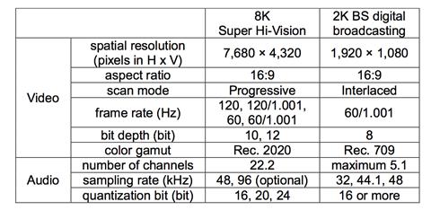 Table 1 parameters for 8 k super hi vision and current bs digital broadcasting in japan
