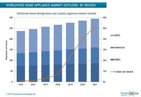 Smart Technology in home appliances