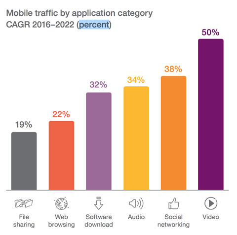 Mobile traffic by application