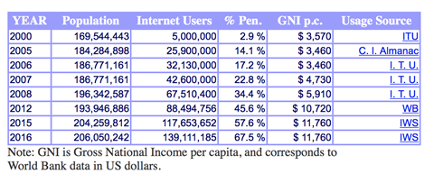 Internet growth and population statistics, brazil