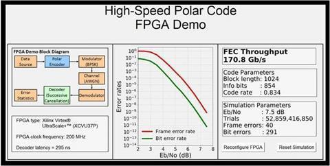 High-speed Polar Code FPGA demo