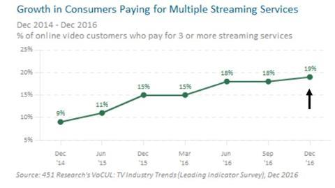 Growth in consumer paying for multiple streaming services