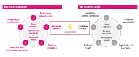 Dt business models