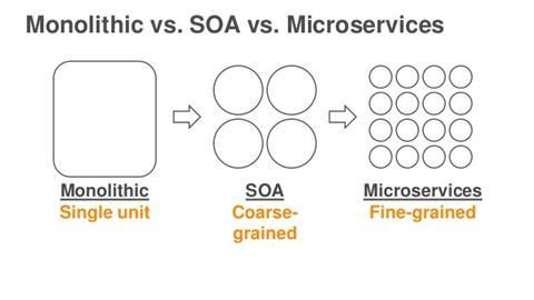 Deep dive on microservices and amazon ecs 5 638