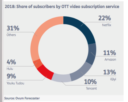 Share of subscribers by OTT video subscription service