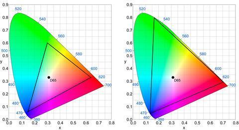 Colorimetry charts