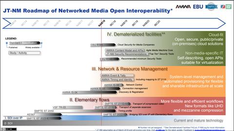 JTNM Roadmap of Networked Media Open Interoperability