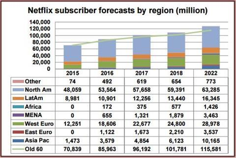 Netflix subscriber forcast by region