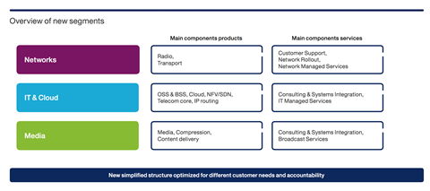Ericsson simplified structure