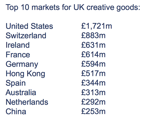 Top 10 markets for uk creative goods