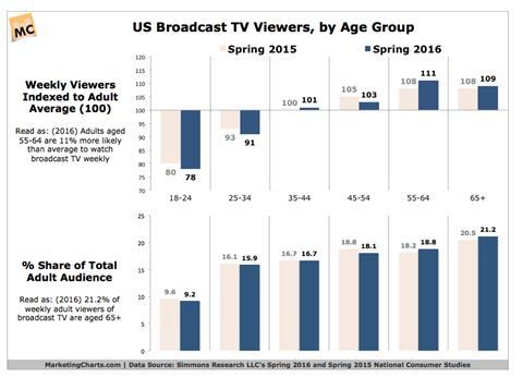 Us broadcast tv viewers by age