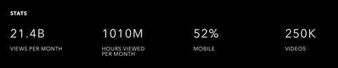 Vevo monthly stats