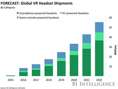 Business Intelligence VR headset shipments forecast 2016