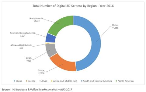 Total number of digital 3 d screens by region year 2016