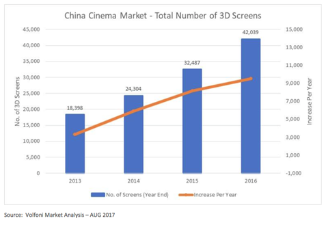 China cinema market total number of 3 d screens