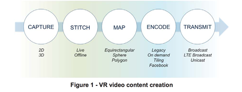 Figure 1 vr content creation