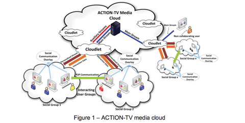 Figure 1 actiontv