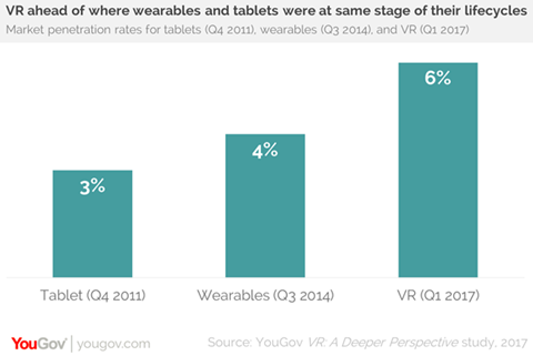 Virtual reality v tablet v wearables
