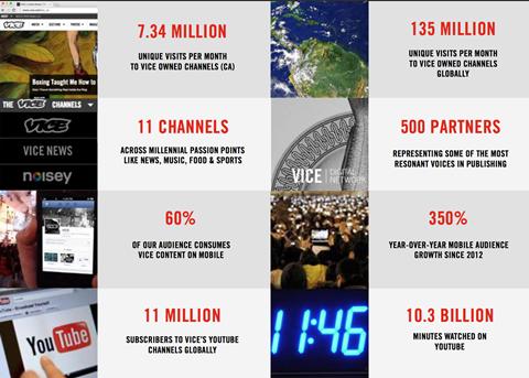Vice media stats