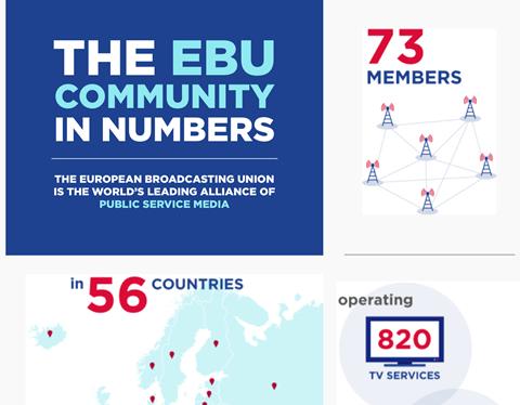 The ebu in numbers
