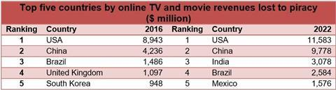Digital tv research piracy chart
