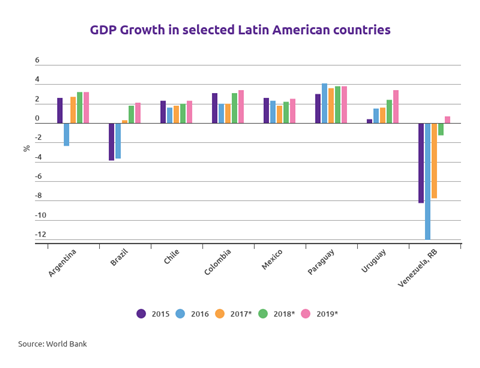 GDP growth in selected Latin American countries